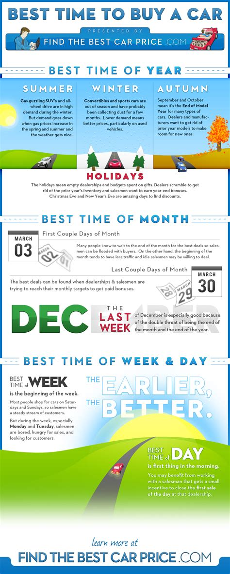when is the best time to buy a sofa when is the best time to buy a car business infographics