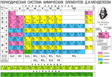 Mendeleev Table by Dmitri Ivanovich Mendeleev Hydrogen2oxygen