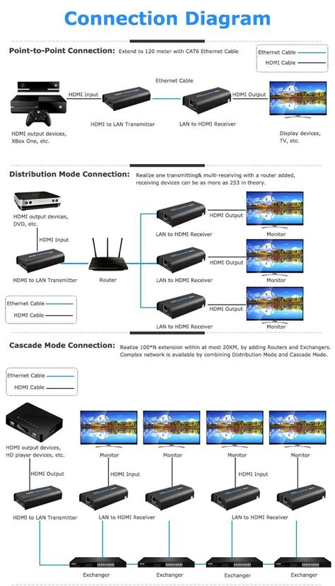 hdmi extender hd 1080p hdmi transmitterreceiver txrx 120m with