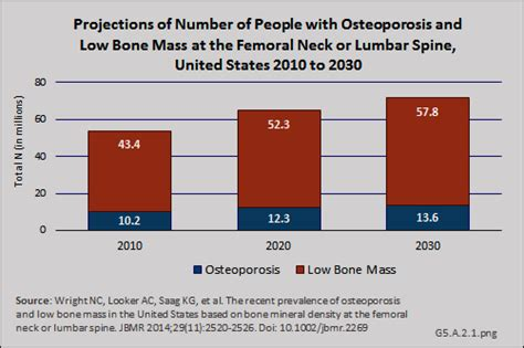icd 9 code osteoporosis fragility fractures bmus the burden of musculoskeletal