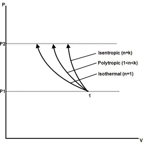 pv diagram for adiabatic process file insetropic polytropic isothermal jpg