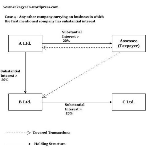 section 80a what is domestic transfer pricing