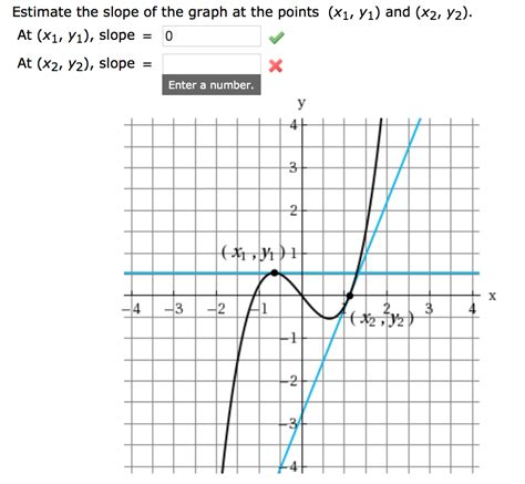 slope with 0 solved estimate the slope of the graph at the points x1