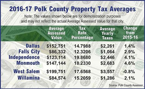Polk County Property Records Most Property Taxes To Go Up For 2016 Polk County Itemizer Observer