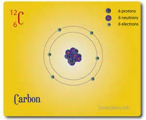 Carbon Protons Atomic Model Nuclear And Particle Physics Physics