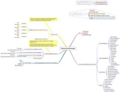 lessons learned project management template lessons learned template project management mind map