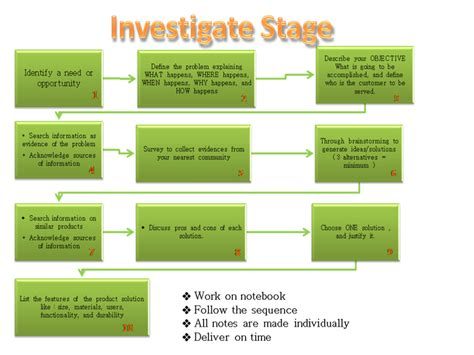 design brief rubric criterion a investigate welcome to iab technology site