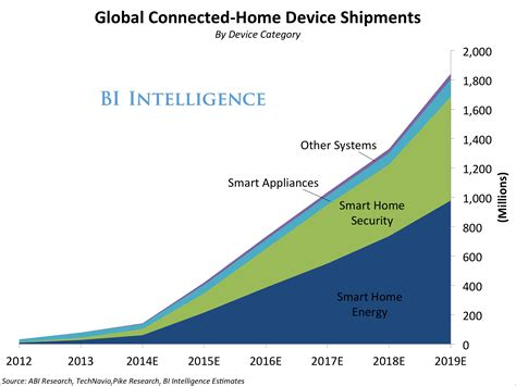 home automation gadgets are leading explosive growth in