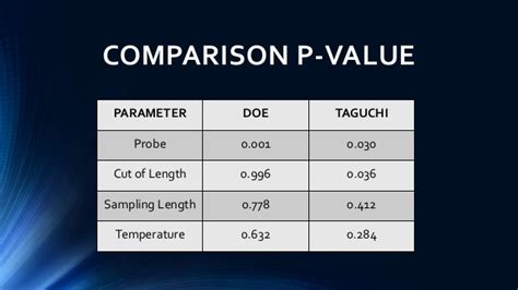 design of experiment p value design of experiment doe taguchi method and full