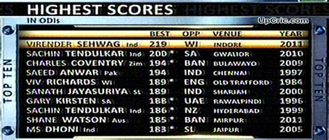 cricket highest score virender sehwag odi record 219 runs becomes highest