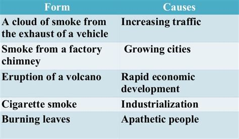 Pollution Cause And Effect Essay by Pollution Causes And Effects Essay Air Pollution Causes Effects And Solutions