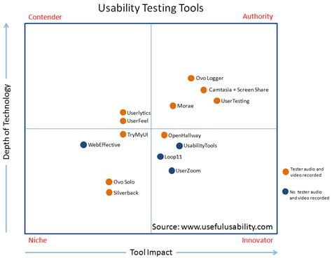 usability review template 14 usability testing tools matrix and comprehensive