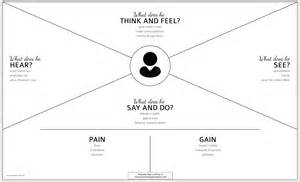 empathy map template the guide to empathy maps creating 10 minute user persona
