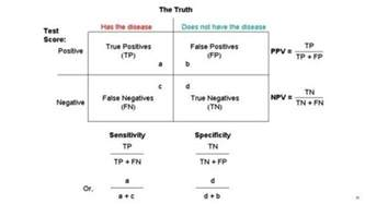 Npv Table How To Remember The Relationships Between Sensitivity