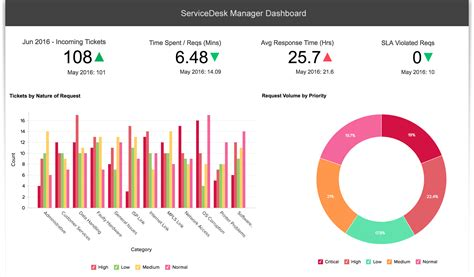service desk sla metrics advanced reporting for servicedesk plus using zoho reports