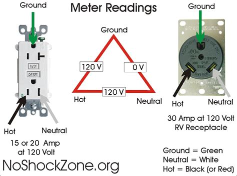 rv electrical safety part iii outlets no shock zone