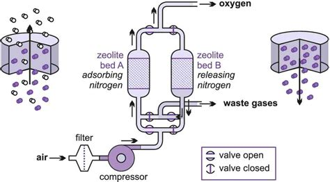 pressure swing adsorption hydrogen purification oxygen nitrogen and the rare gases