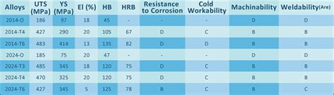 aluminium mechanical properties table welcome to aintec