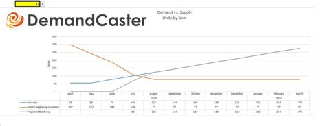 Free S Op Excel Template Series Demand Vs Supply Demandcaster Supply And Demand Excel Template