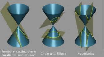 What Are Conic Sections by Conic Section New World Encyclopedia