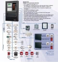 notifier nfs 3030 fire alarm panels authorized