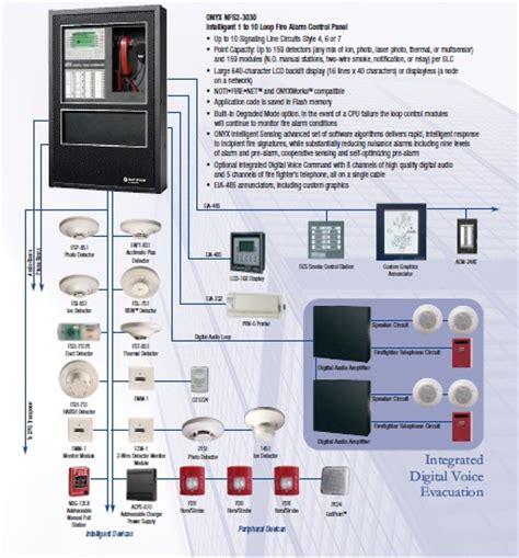 Alarm Notifier notifier alarm wiring diagram free wiring