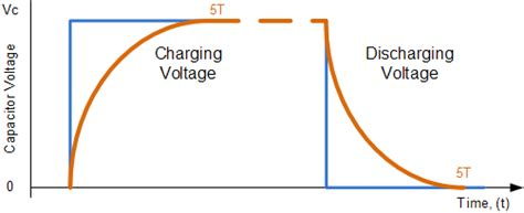 charging and discharging of capacitor and inductor rc waveforms and rc step response charging and discharging