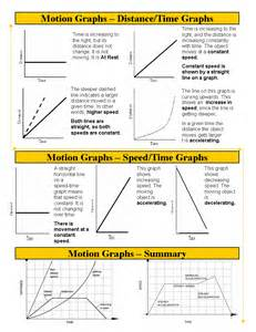 unit 3 motion graphs