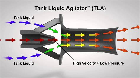 what is eductor jet using eductors for non powered tank mixing