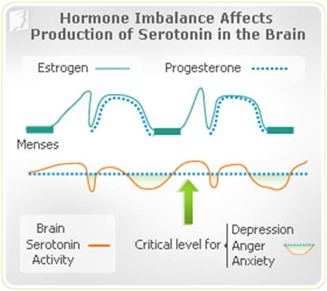 mood swings progesterone may 2014