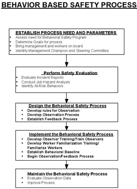 safety observation card template behavior based safety
