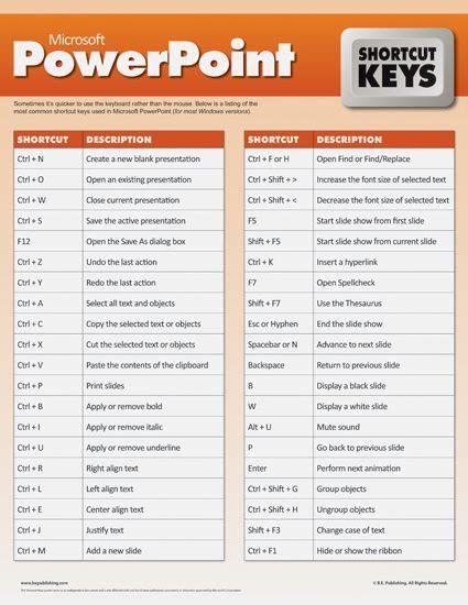 keyboard tutorial ppt microsoft powerpoint shortcut keys work pinterest