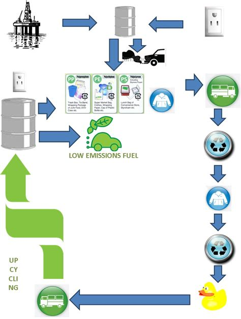 other words for upcycle upcycling and its advantages cleantech solutions