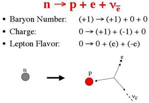 Proton Decay To Neutron Collision Between Electron And Proton