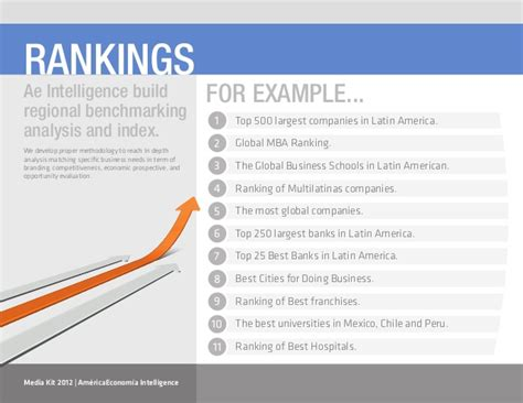 William And Mba Program Ranking by Brochure Ae Intelligence