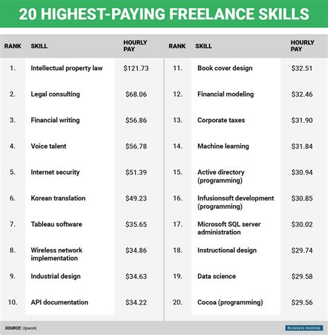 highest paying you can do from home business insider