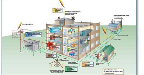 cebu tristar corporation a six point protection approach