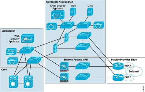isp topology diagram enterprise edge design guide cisco