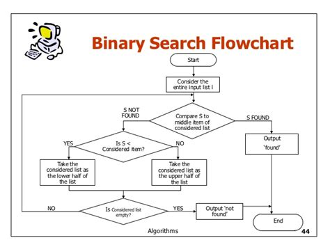 Best Linear Search Flowchart Of Linear Search 28 Images R T Basic Z80 Manual Flowchart For Linear