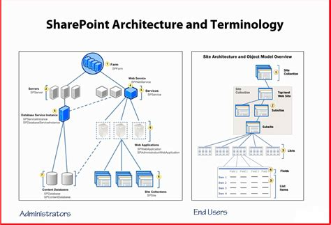 sharepoint components diagram sharepoint integration with iis ali rizwan medium