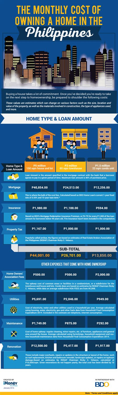 learn the monthly cost of owning a home in the philippines