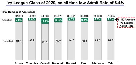 Brown Mba Acceptance Rate by League Colleges Acceptance Rates And Admission