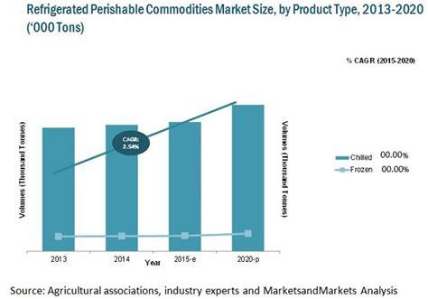 refrigerated transport market by commodity type technology region 2020 marketsandmarkets