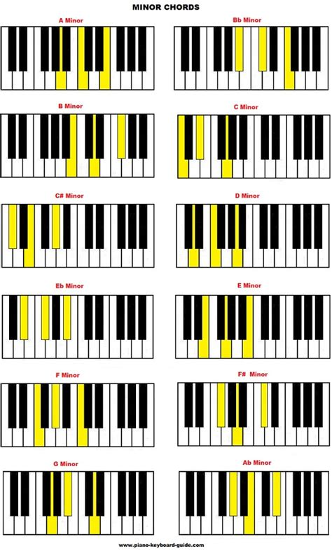 [pdf]   How Do You Piano Chords -- Keyboard Chords -- The .