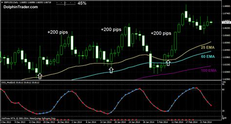 [click]100 Pips Daily Trading System - Forex Strategies - Forex .