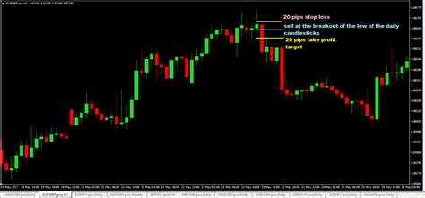[click]20 Pips A Day Forex Trading Strategy Will It Make You Rich .