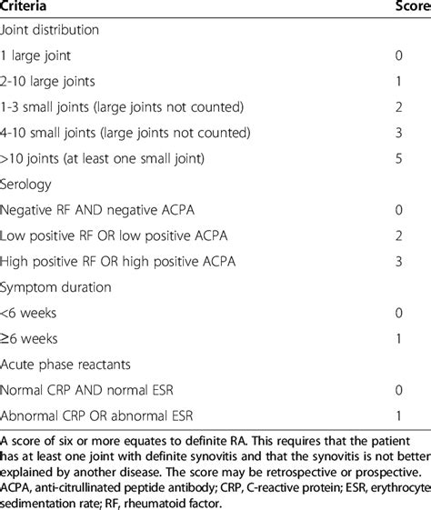 [pdf] 2010 Acr Eular Classification Criteria For Rheumatoid .