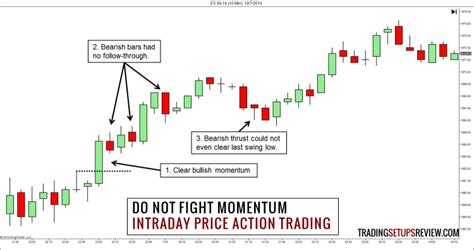 @ 3 Useful Tips For Intraday Price Action Trading - Trading .