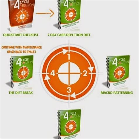 4 Cycle Fat Loss System - Montys Marketplace.