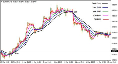 @ 5 Emas Forex System   Exponential Moving Averages At Full .